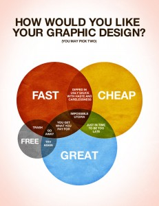 Fast and cheap web design - can't happen