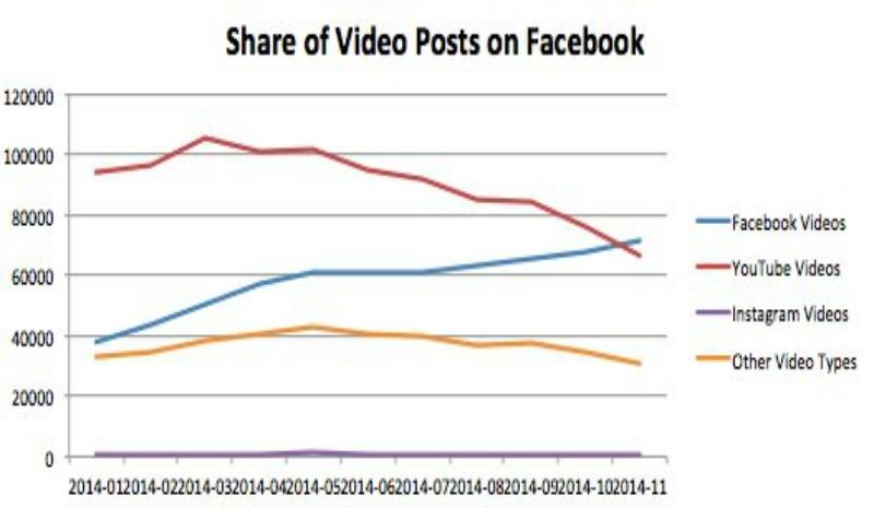 facebook-video-shares