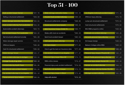 google-top-100-keywords