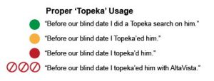Proper 'Topeka' Usage