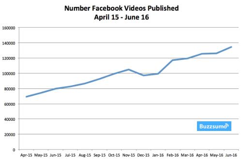 facebook-videos-published